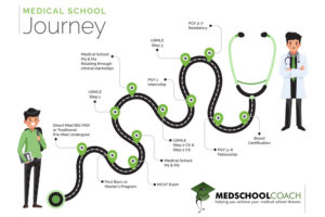 The Med School Journey infographic