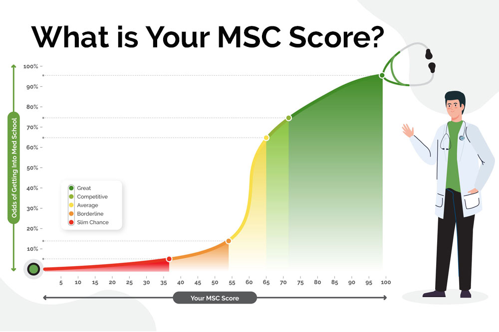 What is Your MSC Score?