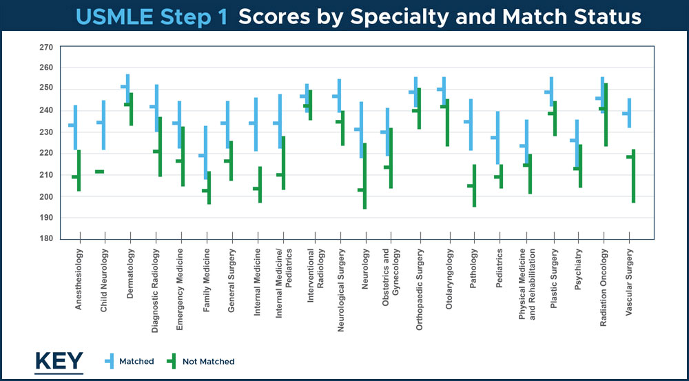 USMLE Step 1 Scores by Specialty and Match Status