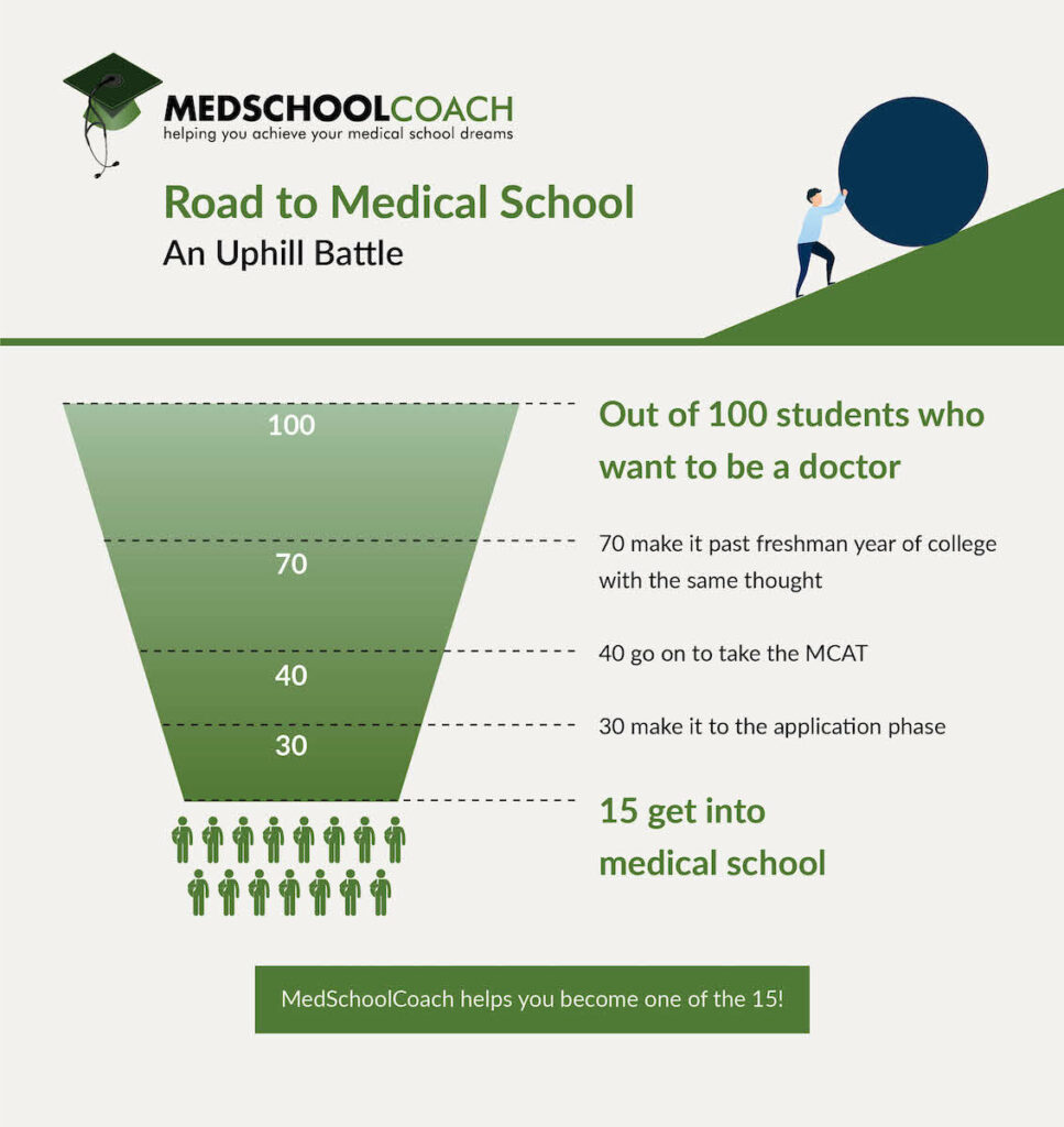 Pre-Med Vs. BSMD - Which College Path is Right for Me Funnel